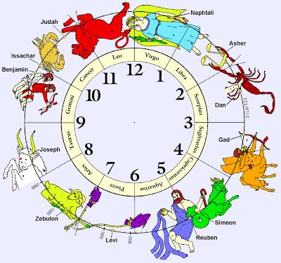 Zodiac-Bible-12 Tribes-Constellation